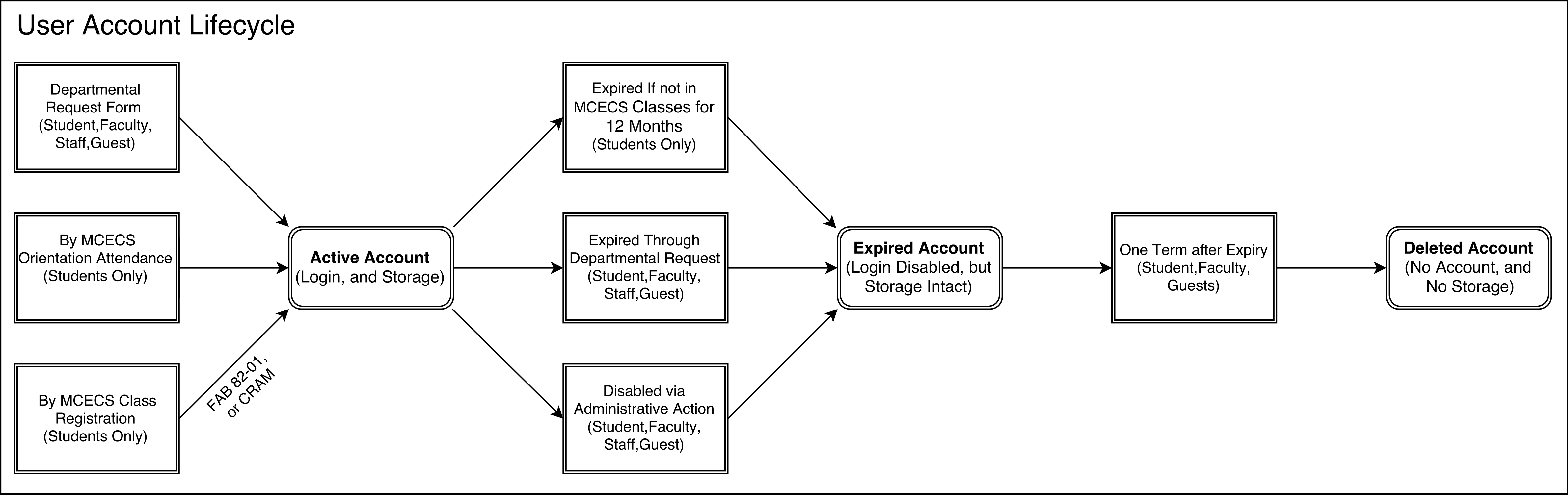 Flowchart of the MCECS Account Lifecycle