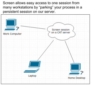 Image Showing a Diagram of Screen When Connecting Remotely
